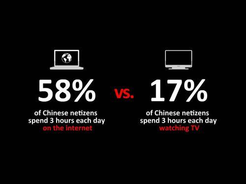 TV v Net China