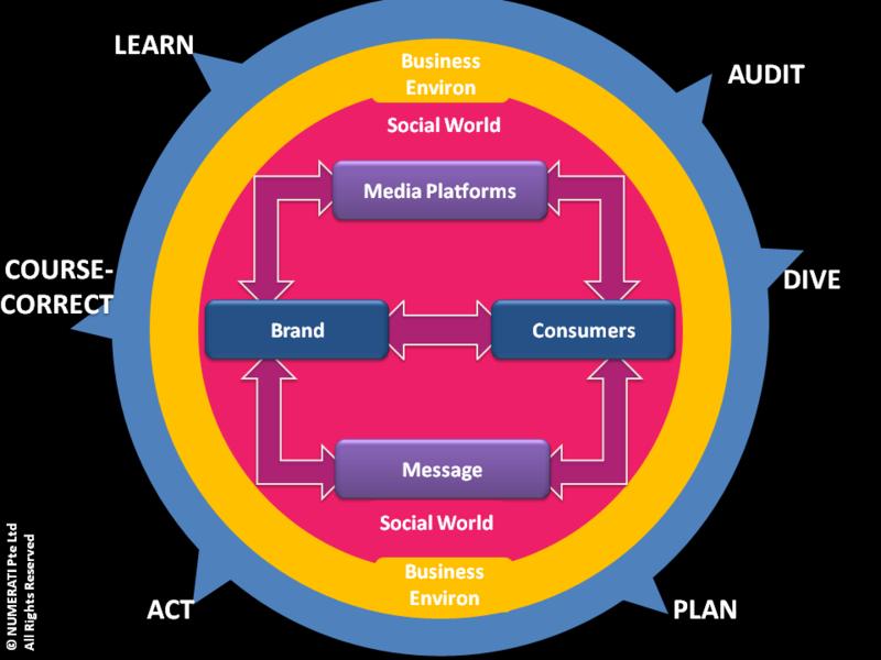 NUMERATI Planning Roadmap