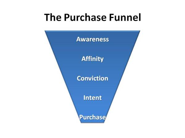 The_purchase_funnel